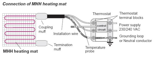 [SCHEMATICS_4LK]  Mat Heating System Installation Manual | In Floor Heat Wiring Diagram |  | Orange Box